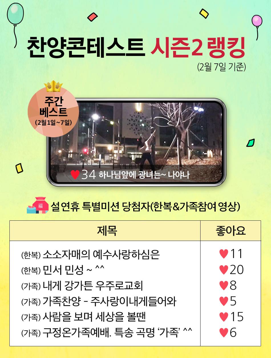 찬양 콘테스트 시즌2 현재 랭킹!(2월 7일 기준)